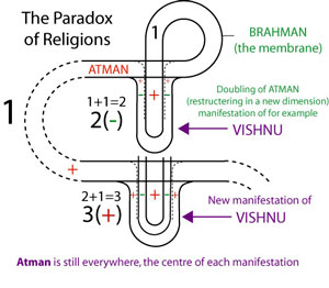 hindu atman and brahman relationship